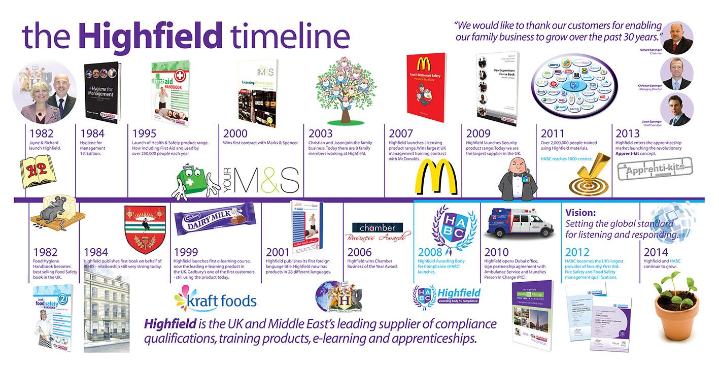 The Highfield timeline