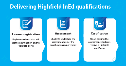 Delivering Highfield InEd qualifications