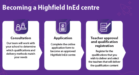 Becoming a Highfield InEd centre