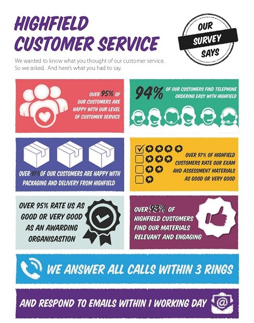 Highfield customer service facts